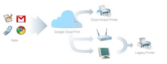 google-cloud-print01-544x208