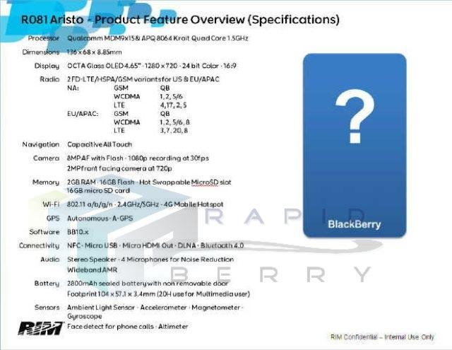 BlackBerry 10 : les spécifications du BlackBerry Aristo
