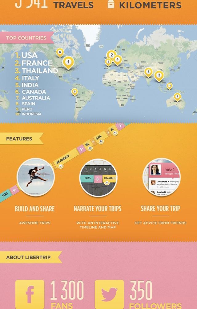 L'infographie de Libertrip
