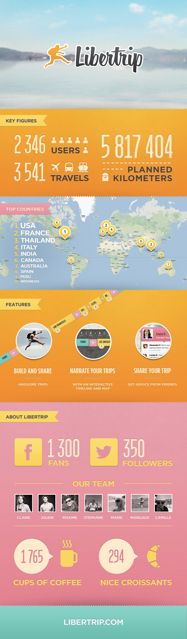 L'infographie de Libertip