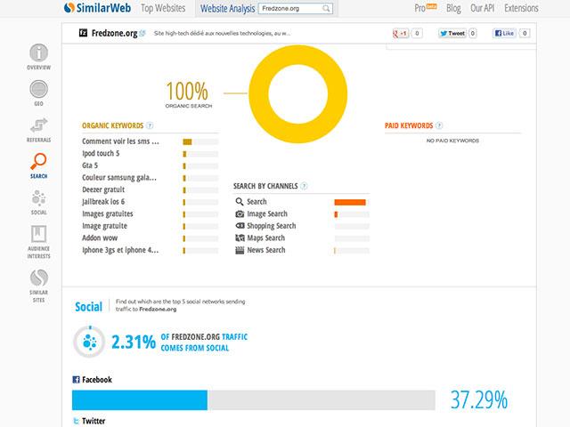 SimilarWeb : la recherche et les réseaux sociaux