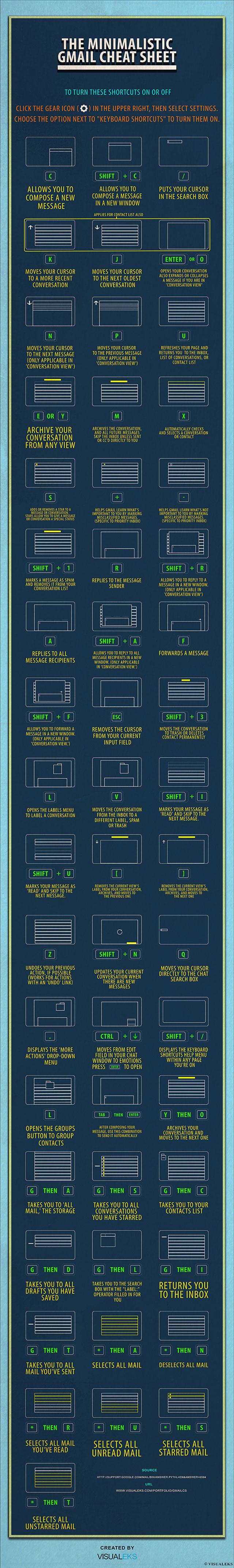 Une nouvelle infographie pour Gmail