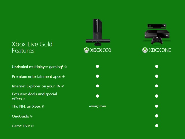Limitations Xbox Live Gold