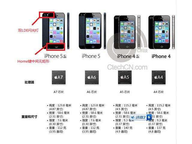 Document iPhone 5S
