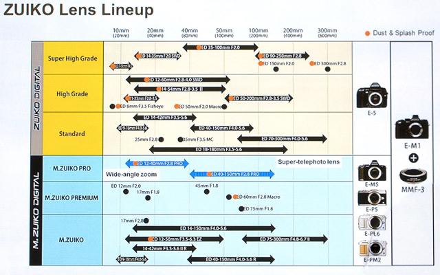 Feuille de route Olympus 2013-2014
