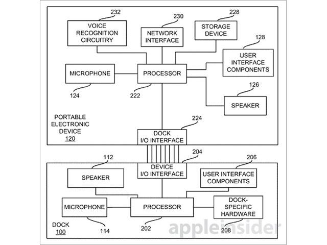 Smart Dock Apple : schéma 2