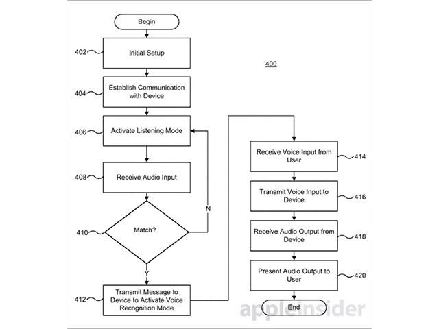 Smart Dock Apple : schéma 3