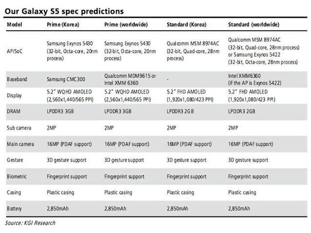 Prédictions Samsung Galaxy S5