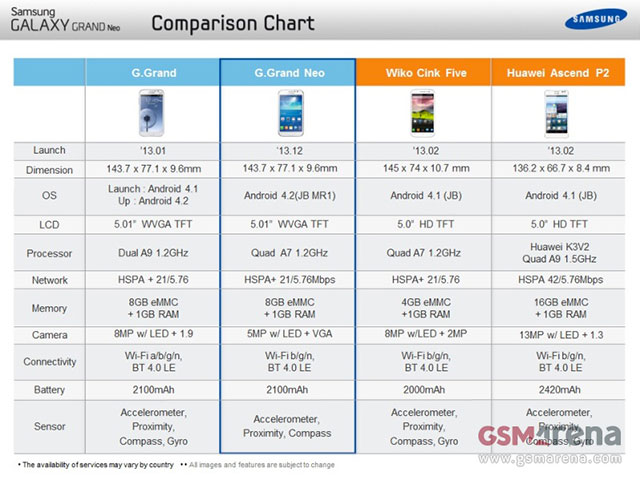 Samsung Galaxy Grand Neo : image 2