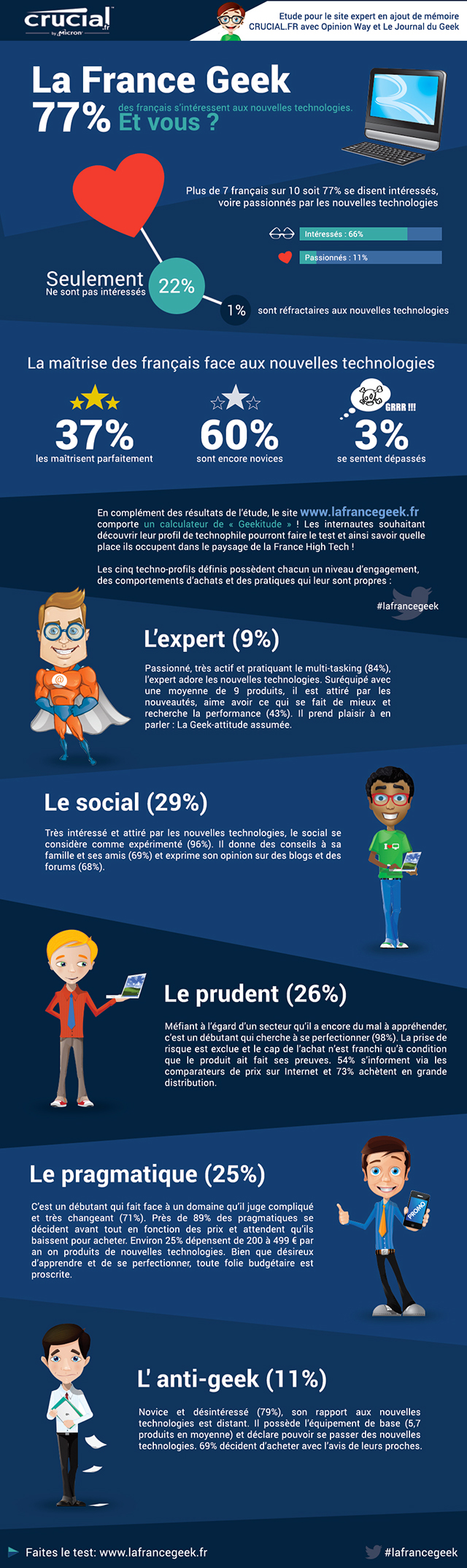Infographie Crucial