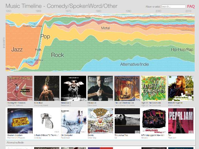 Une infographie montrant la popularité des différents genres musicaux