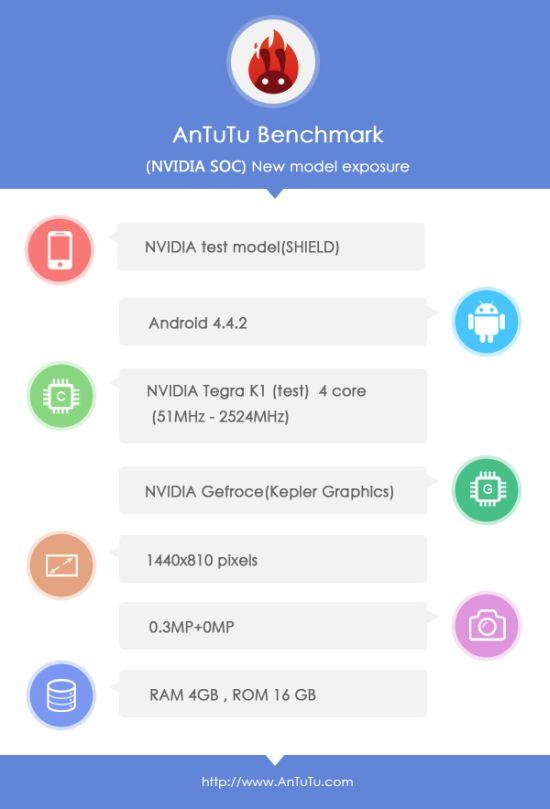 Nvidia Shield 2 AnTuTu