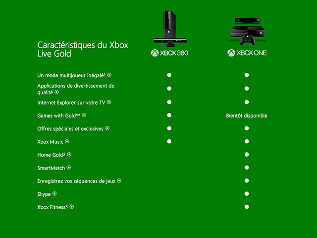 Changements Xbox Live Gold