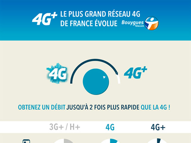 4G+ Bouygues Telecom