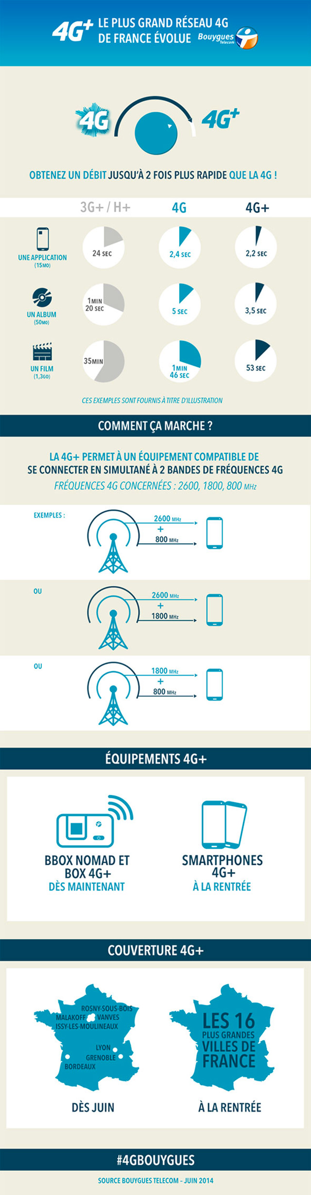 Infographie 4G+ Bouygues