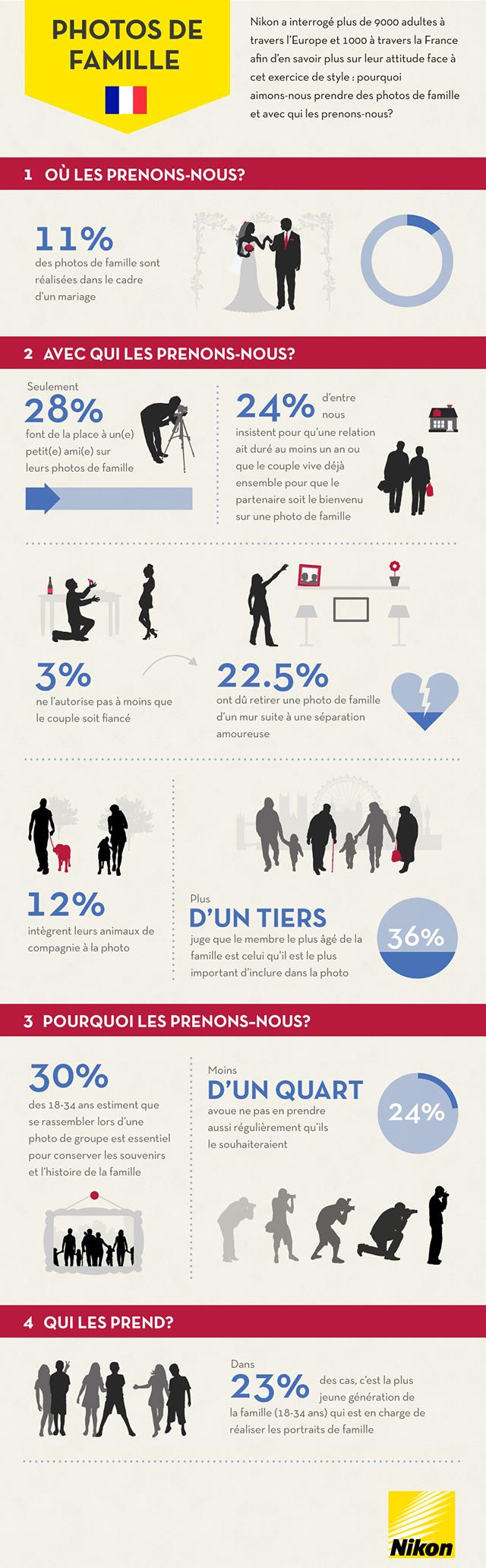 Infographie Nikon : all