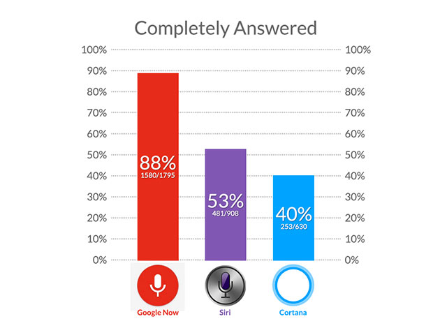 Google Now vs Siri vs Cortana