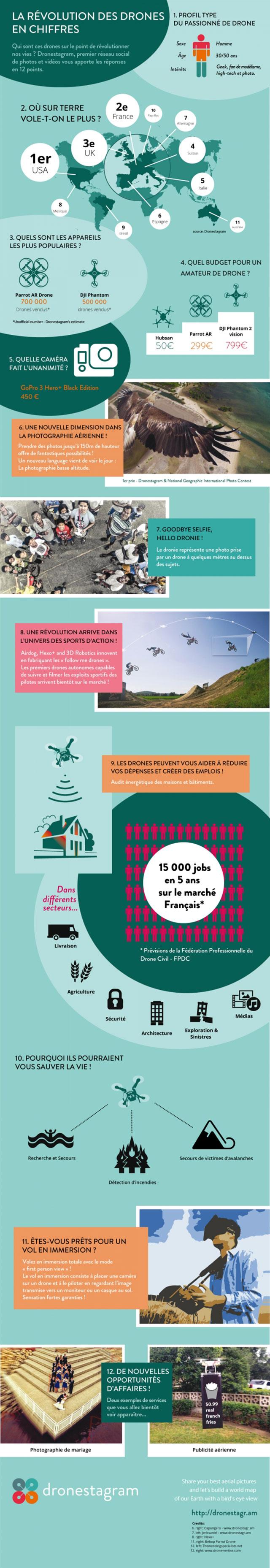 Infographie Dronestagram