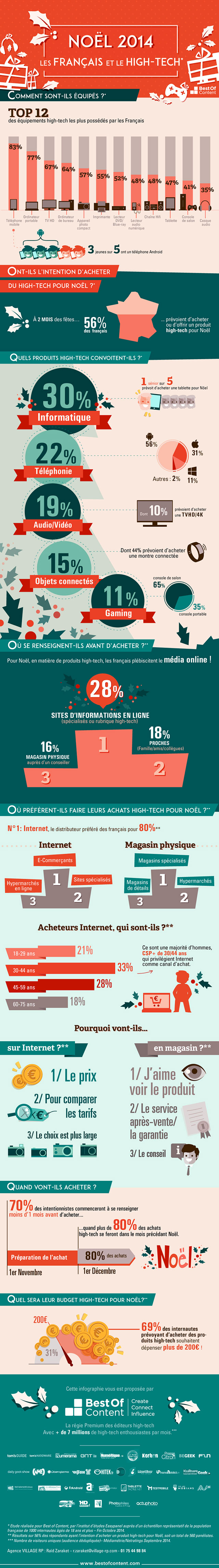 Infographie Best of Content