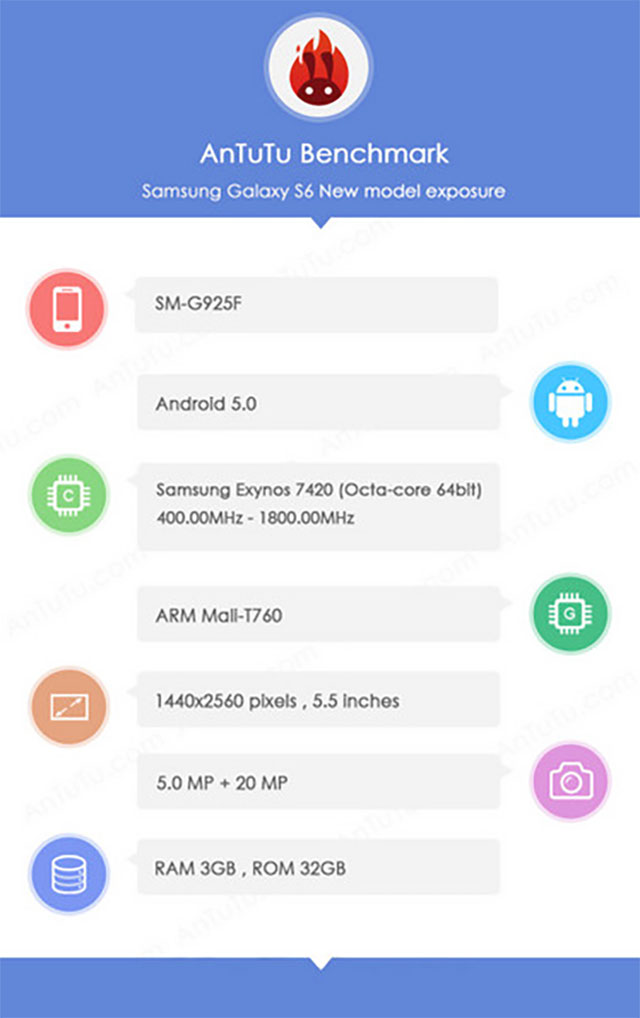 Benchmark Galaxy S6