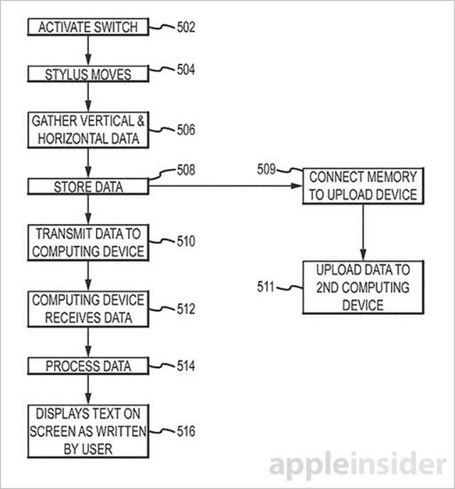 Stylet intelligent Apple brevet 3