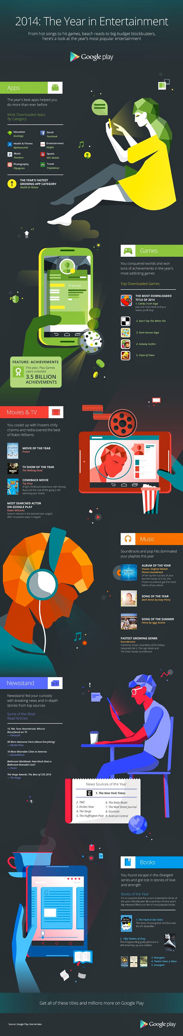 Infographie Play Store