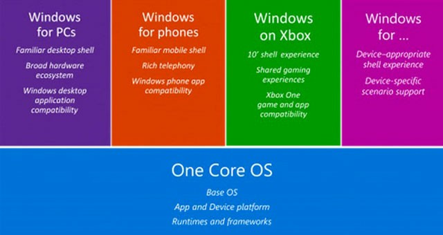 One Core Windows