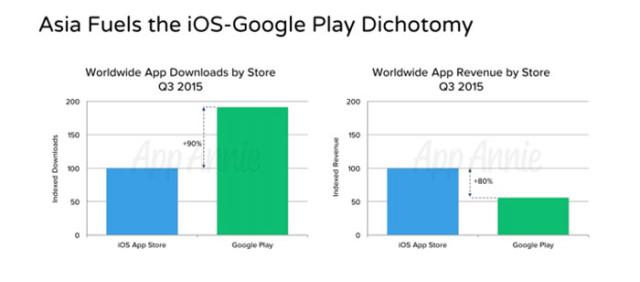 App Annie : graphique 1
