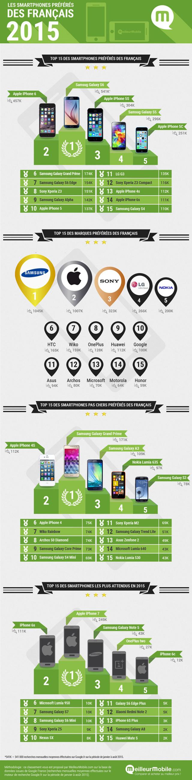 Infographie MeilleurMobile
