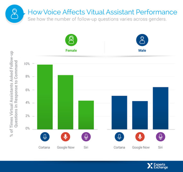 Comparatifs assistants virtuels : image 3