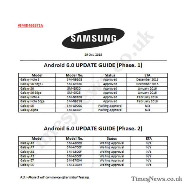 Feuille de route Samsung : document