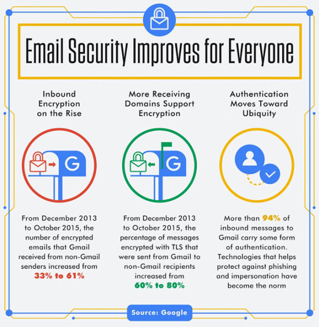 Infographie chiffrement Gmail