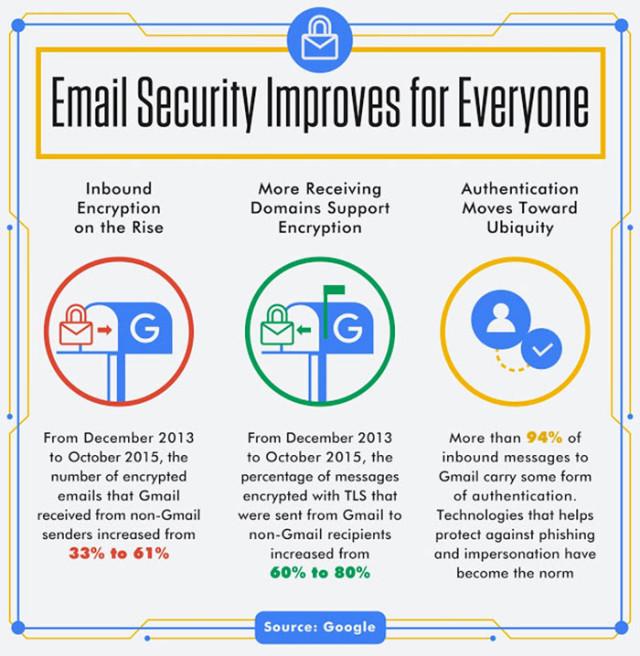 Infographie chiffrement Gmail