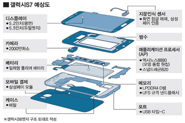 Schéma Galaxy S7