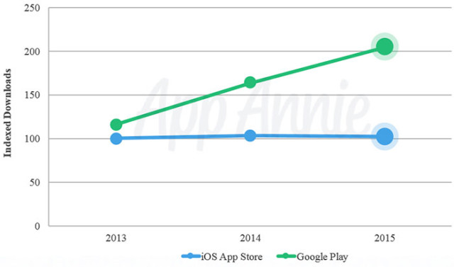 PlayStore vs AppStore : graphique 1