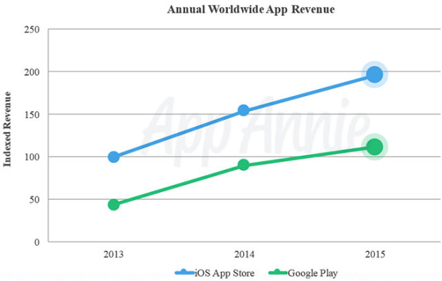 PlayStore vs AppStore : graphique 2