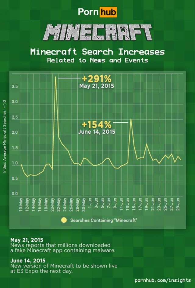 Minecraft Porn : infographie 2