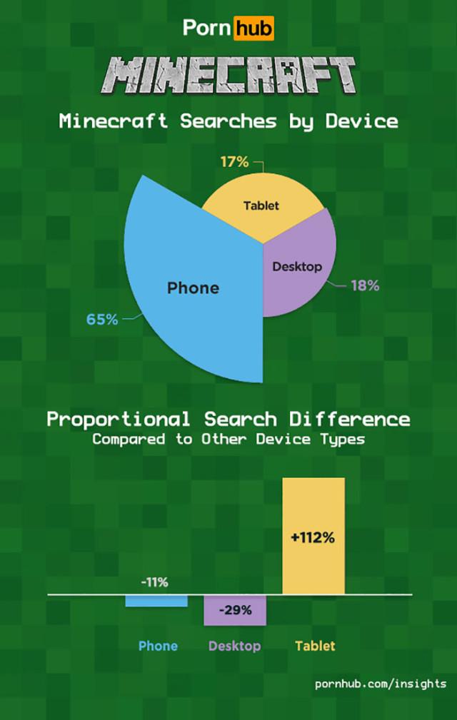 Minecraft Porn : infographie 6