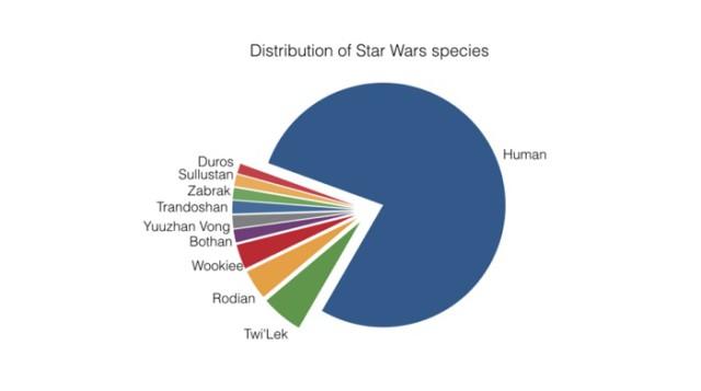 Carte Star Wars : image 3