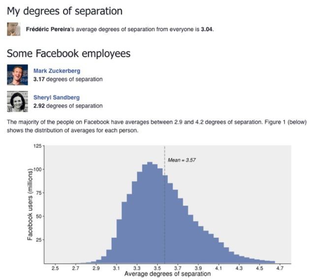 Degré de séparation Facebook