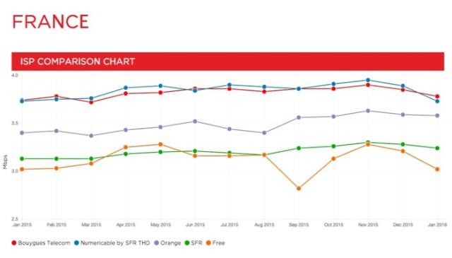 Graph Netflix Janv16 : image 2
