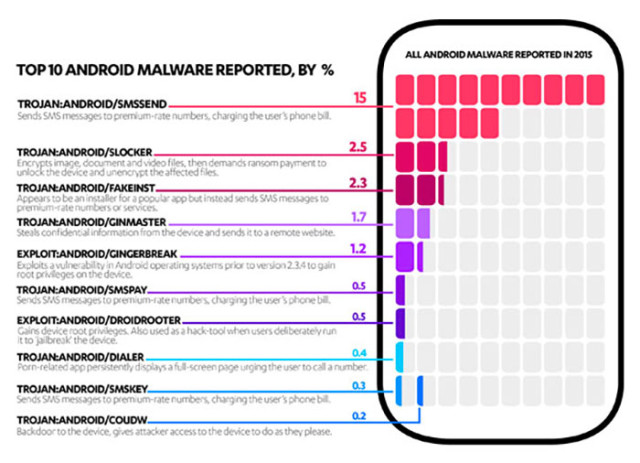 Infographie malwares Android