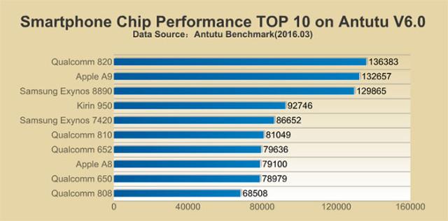 Top CPU Antutu