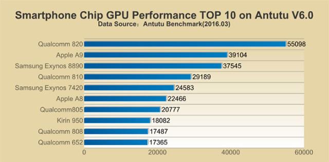 Top GPU Antutu