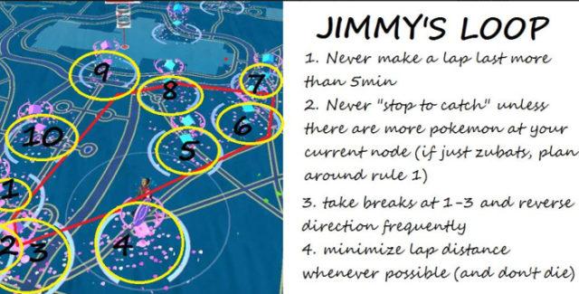Boucle de Jimmy