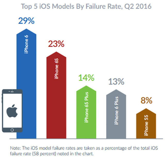 Stabilité iOS : image 1