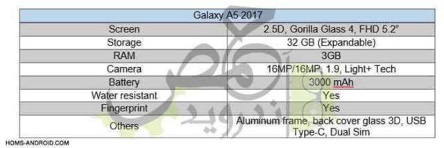samsung galaxy a5 2017 la fiche technique en fuite. Black Bedroom Furniture Sets. Home Design Ideas