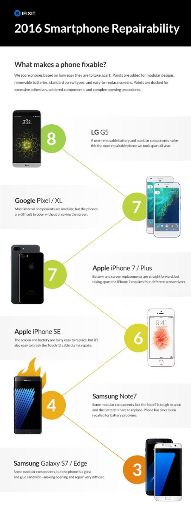 Infographie Réparabilité Galaxy S7