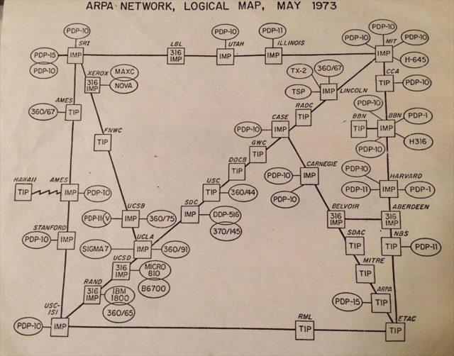 Internet 1973