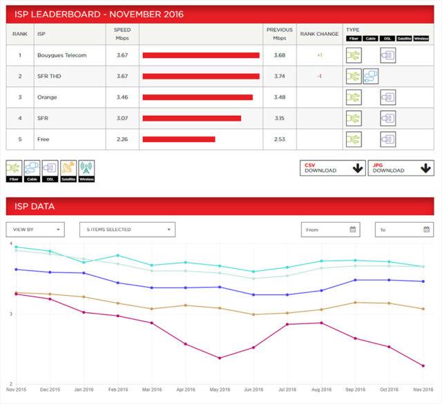 Graph Netflix IPS Décembre 2016